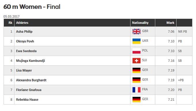 Украинская легкоатлетка О.Повх завоевала «серебро» начемпионате Европы